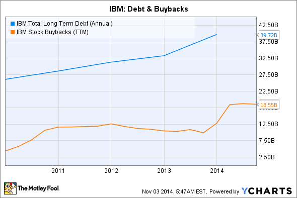 IBM Total Long Term Debt (Annual) Chart