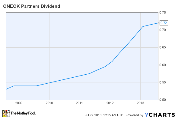 OKS Dividend Chart