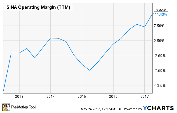 SINA Operating Margin (TTM) Chart