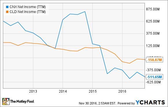 CNX Net Income (TTM) Chart