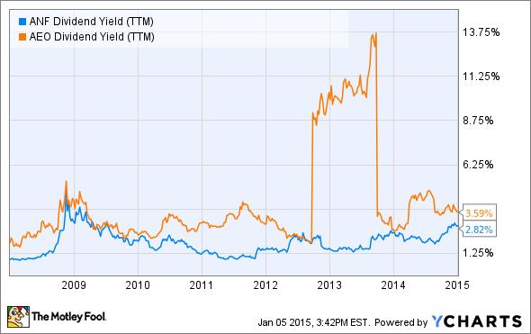 ANF Dividend Yield (TTM) Chart