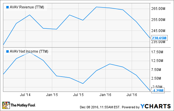The Best Drone Stocks Of 2016 The Motley Fool