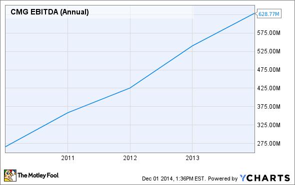 CMG EBITDA (Annual) Chart