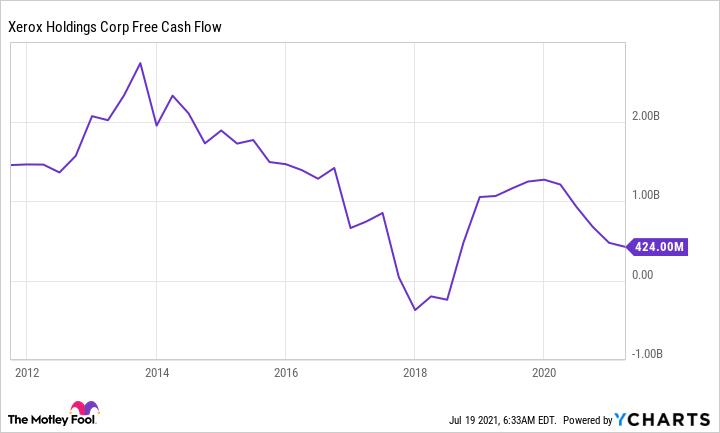 XRX Free Cash Flow Chart