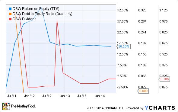 DSW Return on Equity (TTM) Chart