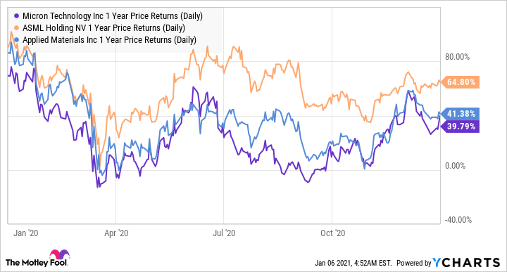 MU 1 Year Price Returns (Daily) Chart