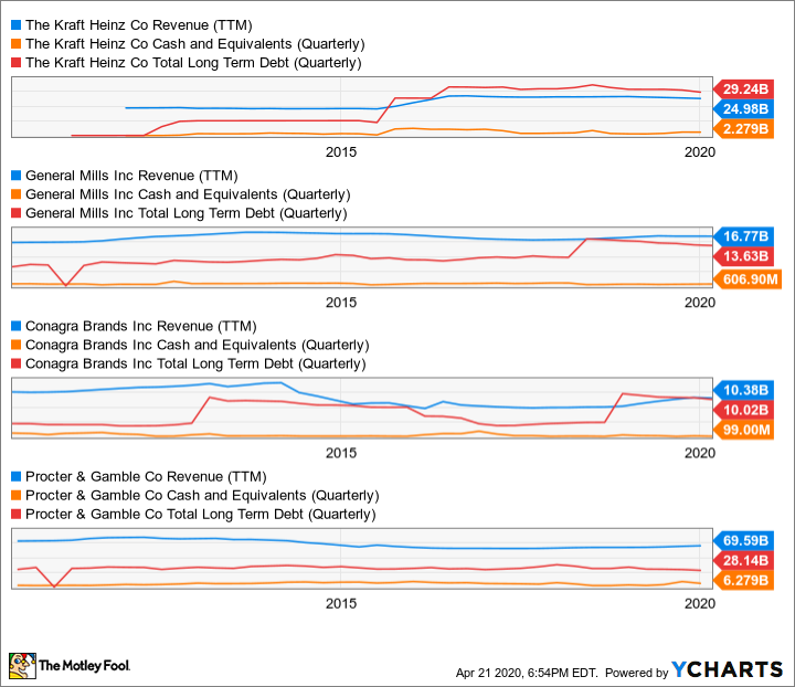 KHC Revenue (TTM) Chart