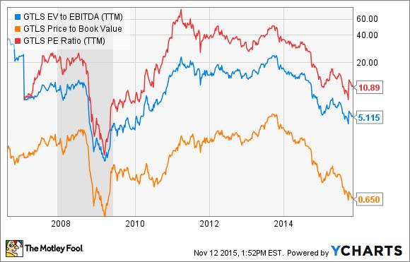 GTLS EV to EBITDA (TTM) Chart