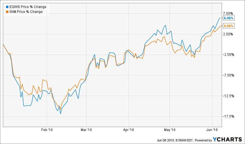 EQWS Chart