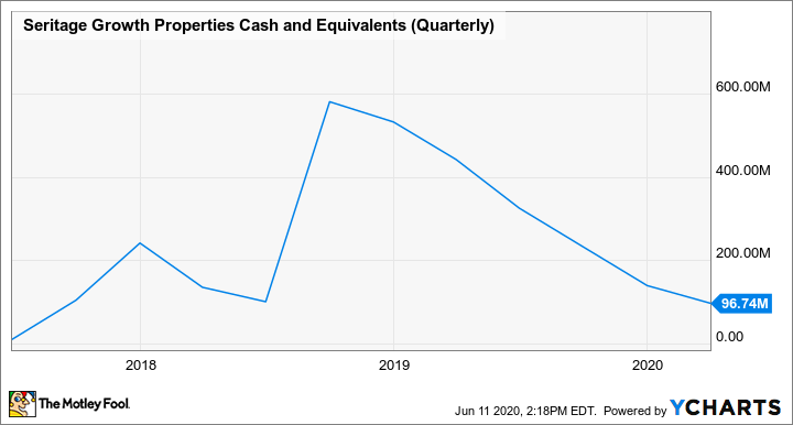 SRG Cash and Equivalents (Quarterly) Chart
