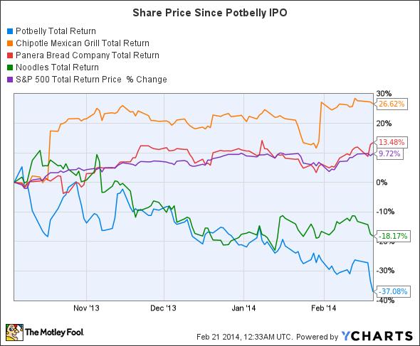 PBPB Total Return Price Chart