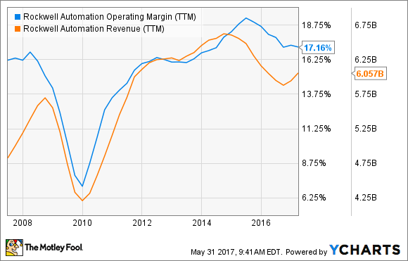 ROK Operating Margin (TTM) Chart