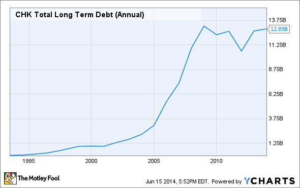 CHK Total Long Term Debt (Annual) Chart