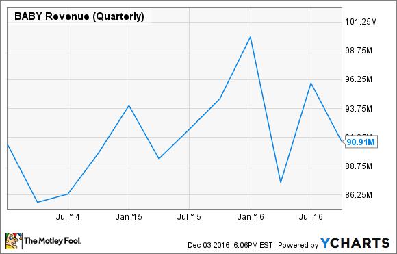 BABY Revenue (Quarterly) Chart