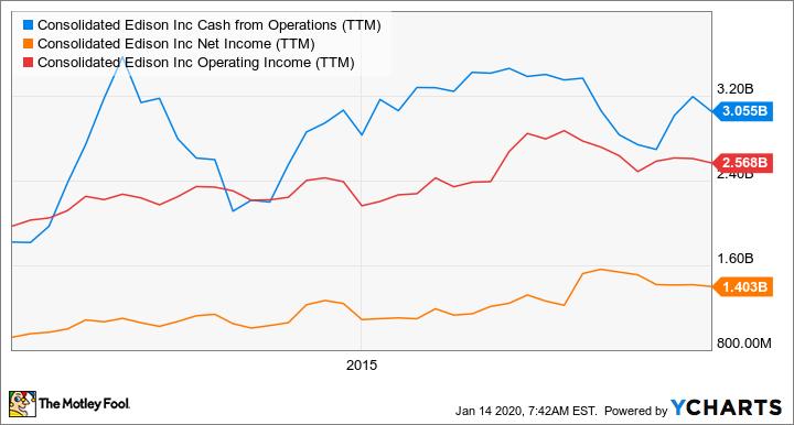 ED Cash from Operations (TTM) Chart