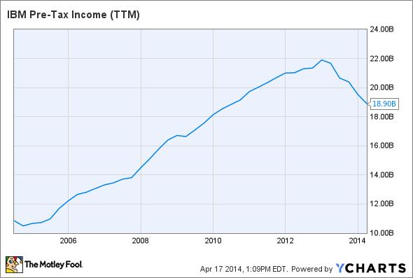 IBM Pre-Tax Income (TTM) Chart