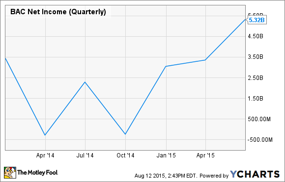 BAC Net Income (Quarterly) Chart