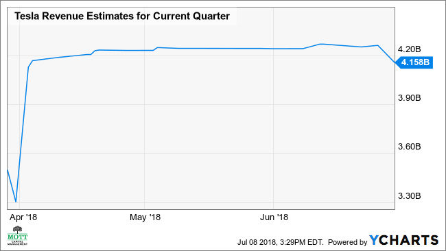 TSLA Revenue Estimates for Current Quarter Chart