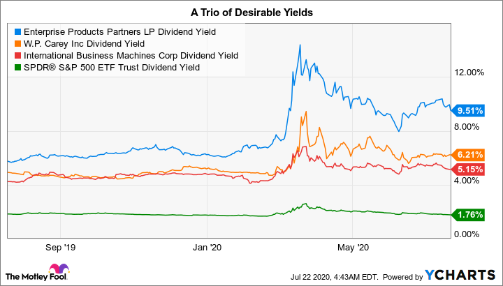 EPD Dividend Yield Chart