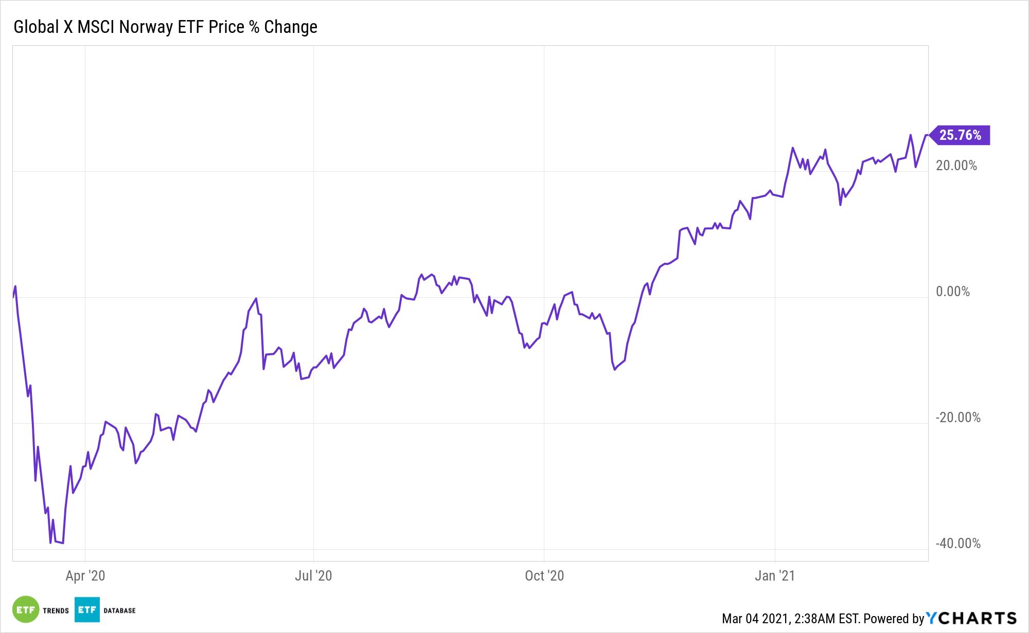 NORW Chart