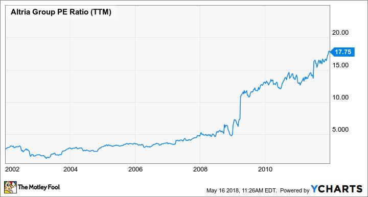MO PE Ratio (TTM) Chart