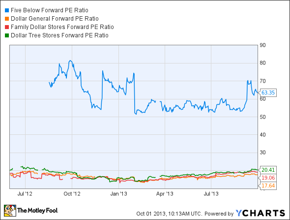 FIVE Forward PE Ratio Chart
