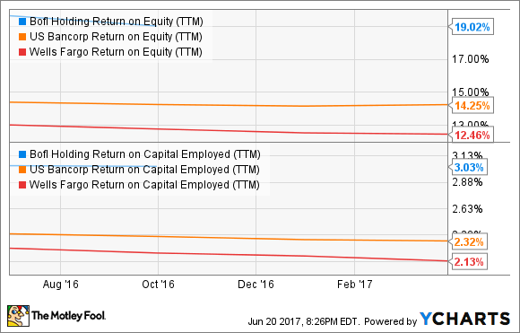 BOFI Return on Equity (TTM) Chart