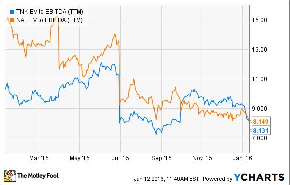 TNK EV to EBITDA (TTM) Chart