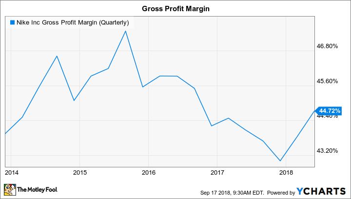 NKE Gross Profit Margin (Quarterly) Chart