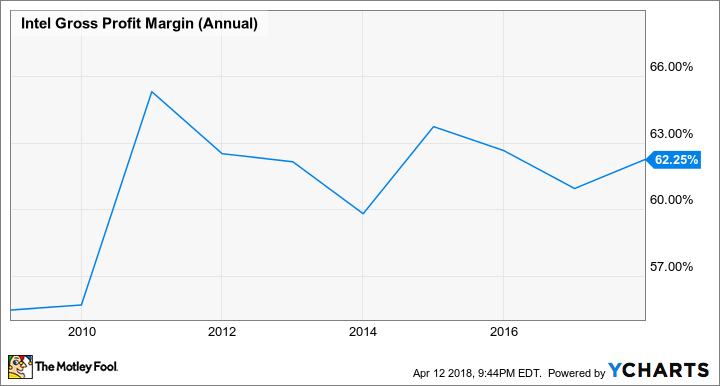 INTC Gross Profit Margin (Annual) Chart