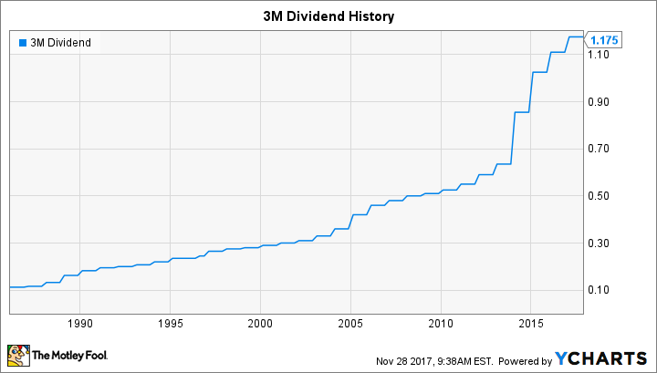 Will 3M Raise Its Dividend in 2018? | The Motley Fool