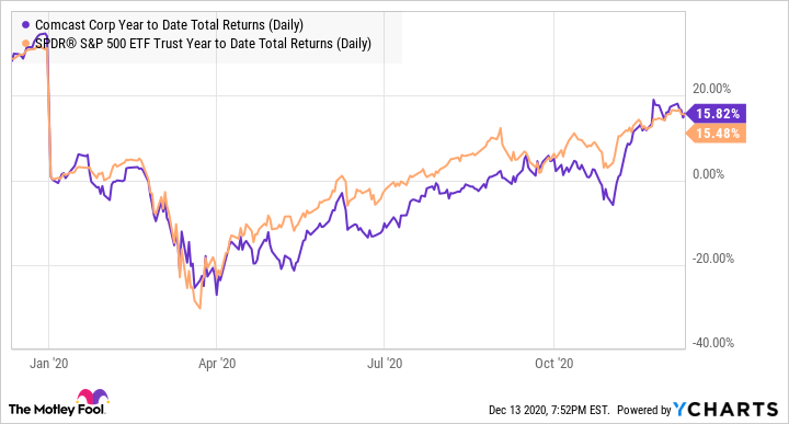 CMCSA Year to Date Total Returns (Daily) Chart
