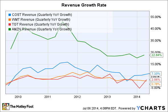 COST Revenue (Quarterly YoY Growth) Chart