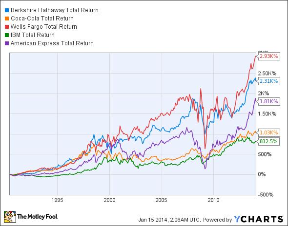 BRK.A Total Return Price Chart