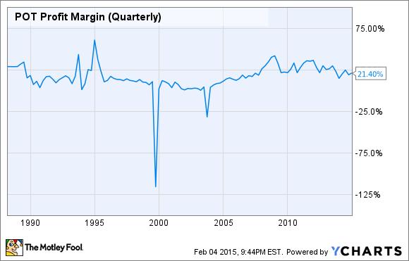 POT Profit Margin (Quarterly) Chart
