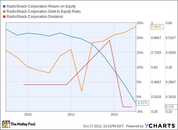 RSH Return on Equity Chart
