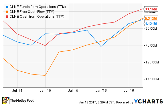 CLNE Funds from Operations (TTM) Chart