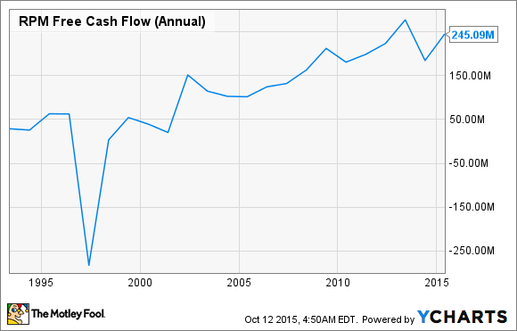 RPM Free Cash Flow (Annual) Chart