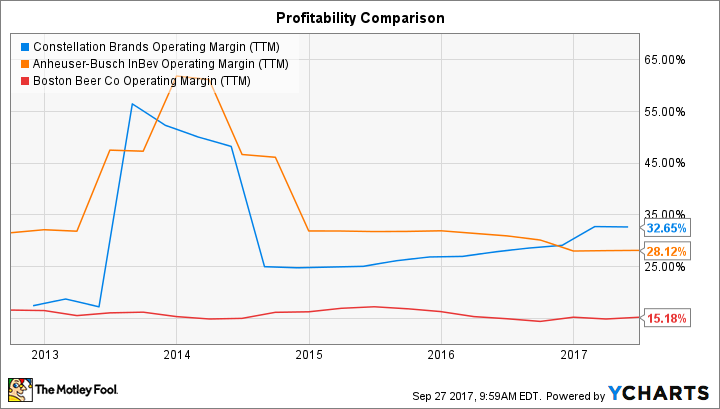 STZ Operating Margin (TTM) Chart