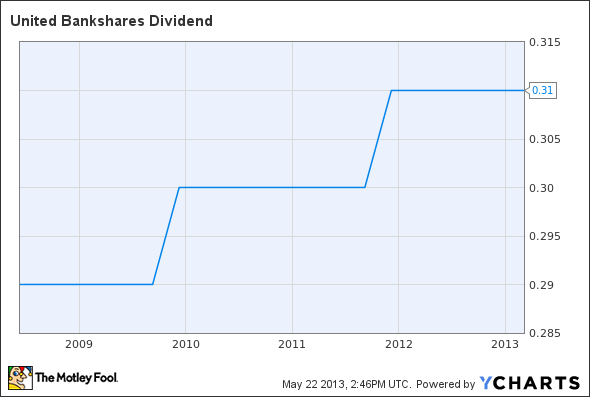 UBSI Dividend Chart