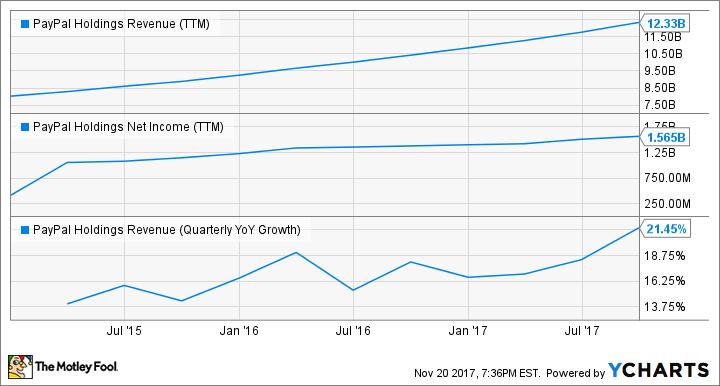 PYPL Revenue (TTM) Chart