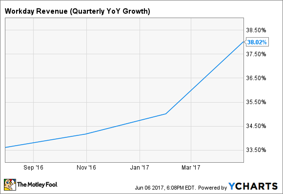 WDAY Revenue (Quarterly YoY Growth) Chart