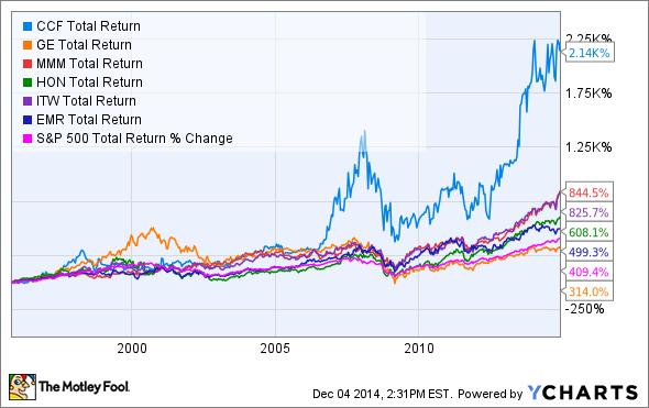 CCF Total Return Price Chart