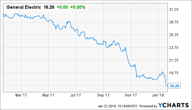 Which insiders are buying General Electric Company (GE)?