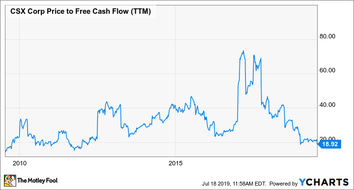 CSX Price to Free Cash Flow (TTM) Chart