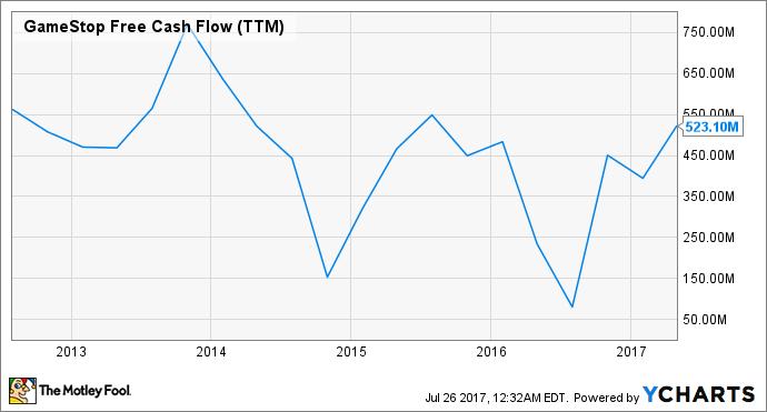GME Free Cash Flow (TTM) Chart