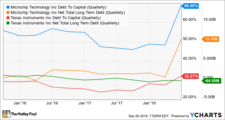 MCHP Debt To Capital (Quarterly) Chart