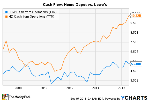 LOW Cash from Operations (TTM) Chart