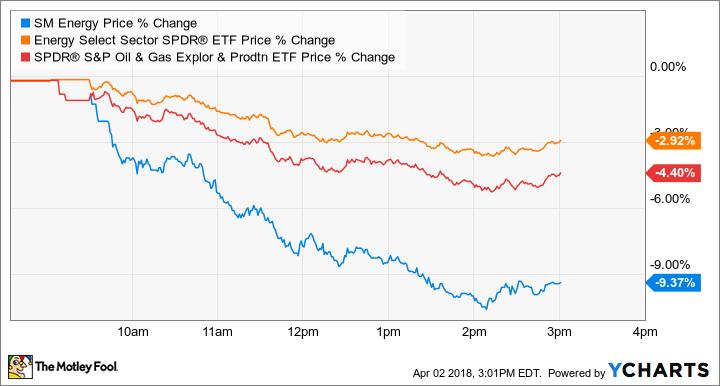 SM Price Chart