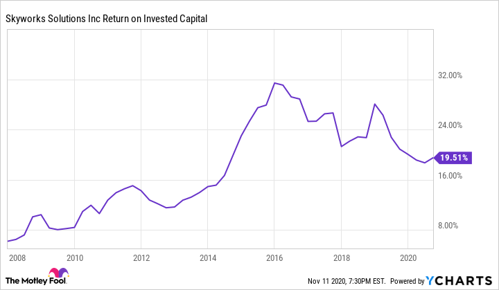 SWKS Return on Invested Capital Chart